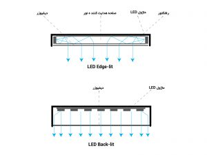 مقایسه چراغ های LED Back-lit و LED Edge-lit