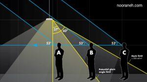 دیاگرام عملکرد چراغ های دارک لایت مانند چراغ بدون لبه تریمو - نورانه